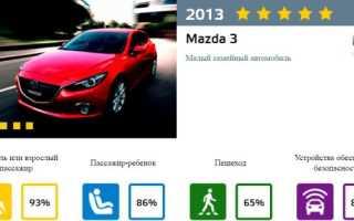 Краш- тест Mazda 3 (2010- 2013)